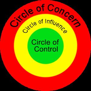 3 Circles indicating the circles of focus.